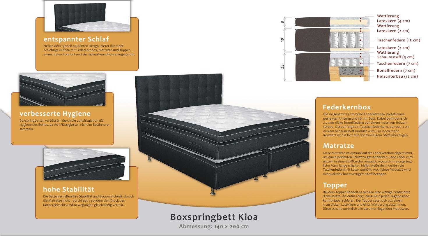 Boxspringbett KIOA, Box: Bonellfederkern, Taschenfederkern, Matratze ...